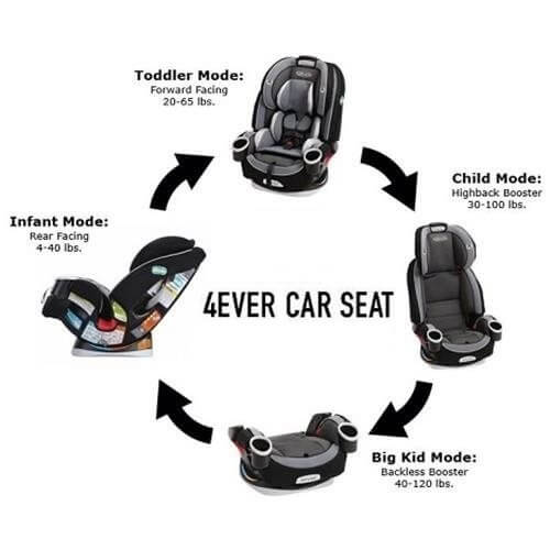 Best Forever Car Seats